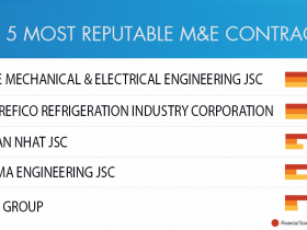 Sigma continues to be in the Top 5 prestigious M&E Contractors in 2020