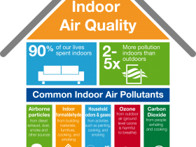 Why is Ventilation so Important for Buildings?